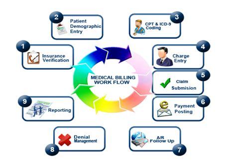 medical billing caresource  medical billing