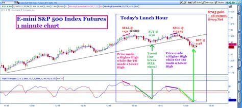 tsi trader   trade  stock market   true strength index