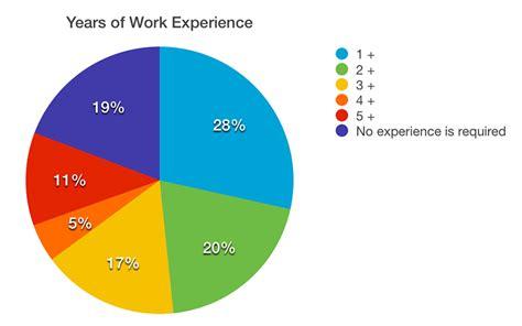 skills a web designer and web developer need web creator box