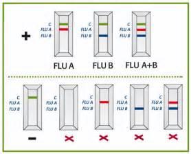 Picture of Positive Rapid Flu Test Result