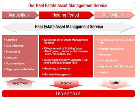 Real Estate Asset Management Services  Mitsubishi Ufj. How To Write A Resume Format. Mlt Resume. Sample Resume Of College Student. News Reporter Resume. Professional Resume Formats Free Download. Functional It Resume. Sample Resume For Engineering. Example Sample Resume