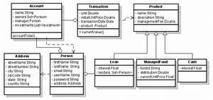 Java - Understanding Class Diagram