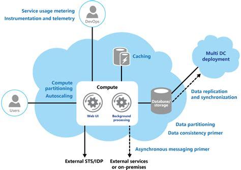 cloud design patterns cloud design patterns for cloud applications agile works