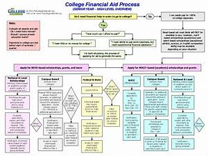 Financial Aid Process Flow Chart – How to Apply for ...