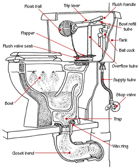 how to repair standard kitchen faucet how to fix a toilet