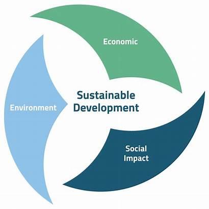 Impact Economic Social Environment Development Sustainable Sustainability