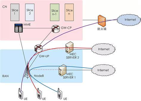 图5 5g架构的mec方案