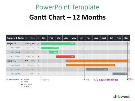 gantt charts  project timelines  powerpoint charts