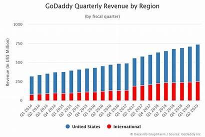 Revenue Godaddy Quarterly Dazeinfo Region