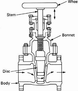 1 Schematic Diagram Of A Gate Valve