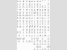 Saraiki language, alphabet and pronunciation