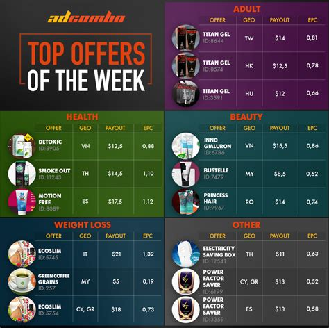 top offers of the week my cms