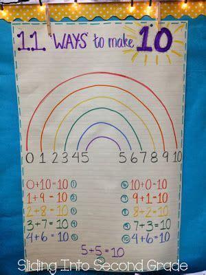 ways   ten anchor chart elementary math math