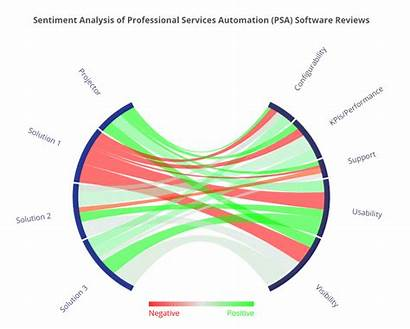 Analysis Sentiment Data Chord Diagram Results