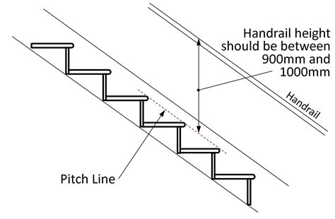 Height Of Banister On Stairs by Regulations Explained Uk