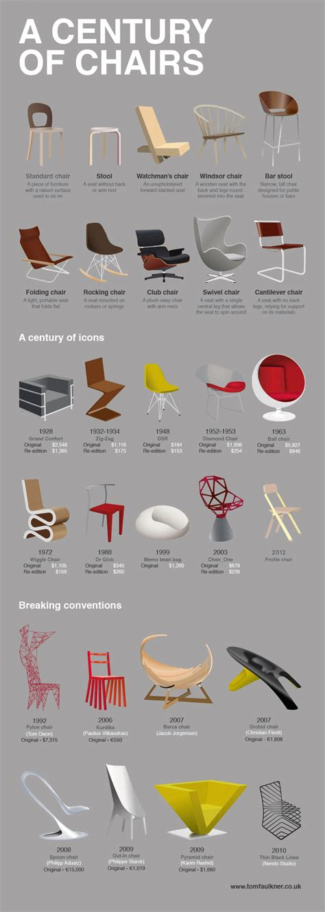 evolution de la chaise a century of chairs visual ly
