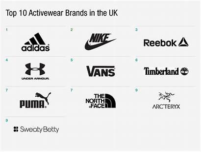 Activewear Brands Ranking Adidas Digital