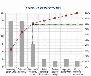 Example Of Pareto Chart With Explanation Sample Pareto Excel Sheet For Tracking Causes Of High