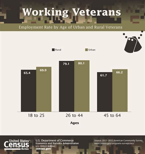 us census bureau nearly one quarter of veterans live in rural areas census