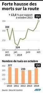 Nombre De Mort Sur La Route : la mortalit routi re en forte hausse en octobre mauvais pr sage pour 2014 le point ~ Medecine-chirurgie-esthetiques.com Avis de Voitures