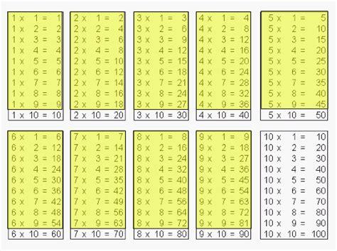 mettez ci joint les table de multiplication jusqu 224 10 nosdevoirs fr