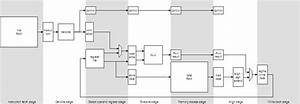 Video Processing Pipeline Design