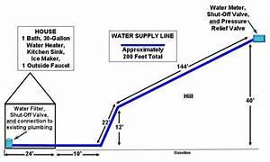 Household Plumbing Diagram