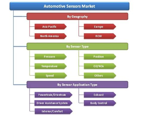 Passenger Car Sensors Market By Application, Sensor Type