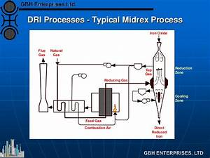 Dri  Direct Reduction Iron Plant Flowsheet Options