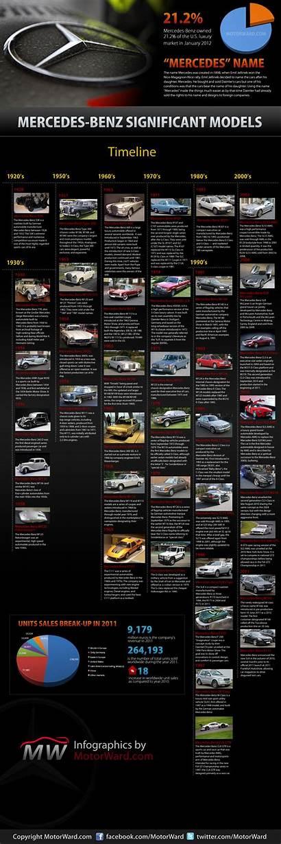 Timeline Mercedes Benz Cars Motorward Infographic History