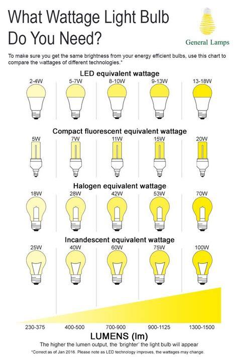 Led Watt Umrechnung by Watts To Lumens Conversion Chart Interior Design