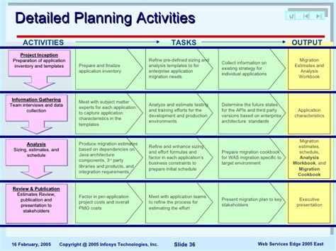 Data Migration Strategy Template data center migration project plan template templates