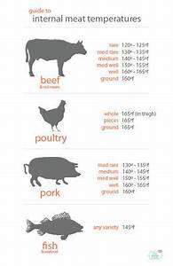 Print And Laminate A Meat Temperature Chart And Keep It In