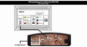 Shaw Equipment Information  Motorola Dct700 Cable Tv Box