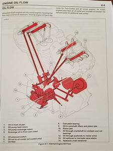 Harley Twin Cam Oil Flow Diagram
