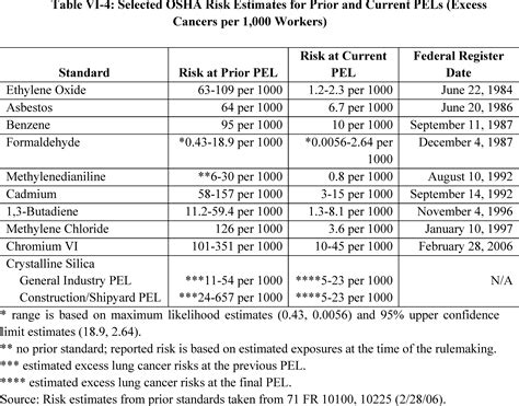 federal register occupational exposure  respirable
