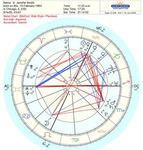 How To Use Astrocom To Cast Your Free Astrology Chart