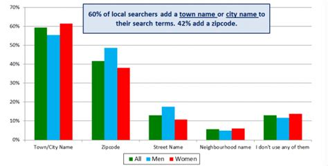 local search engine marketing the ultimate guide to local search engine marketing