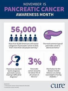 Pancreatic Cancer Weight Gain  Steatorrhea