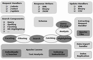 Apache Solr - Architecture