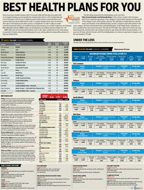 Best Health Insurance Plan - best health plans for you livemint