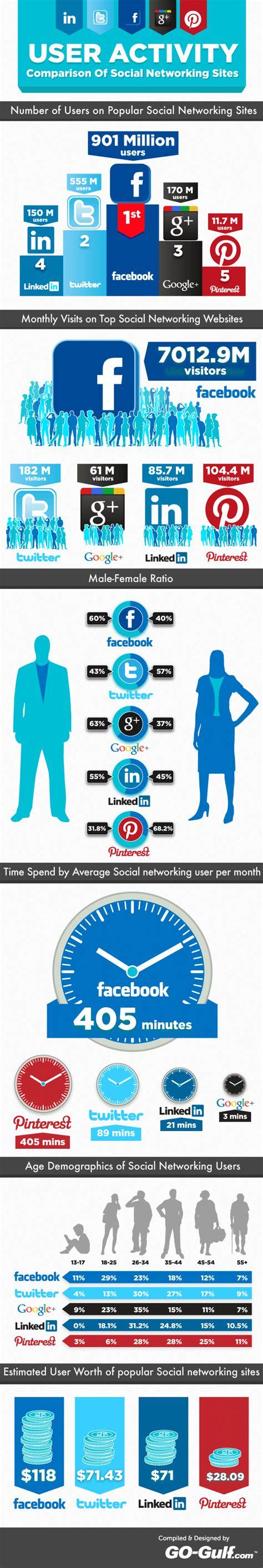 activité des sièges sociaux infographie l 39 activité des internautes sur les