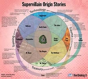 Supervillain Origin Stories Venn Diagram Poster