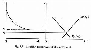 Classical Model of Employment: An Overview