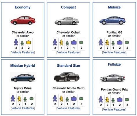 Are Car Rental Companies Downgrading Their Categories To