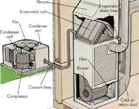 similiar parts of an hvac unit keywords air conditioning installation repair mountain view ca calvey