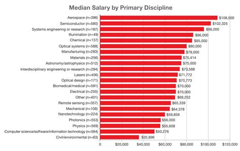 Electrical Engineering Starting Salary  2017, 2018, 2019. Most Beautiful Words In English. Big Data Data Analytics Charleston Law School. Best Free Database Program Arduino Clone Kit. How To Start A Online Shoe Store. Civil Engineering Online Tulsa Moving Company. Web Based Unified Messaging Spa Knoxville Tn. Compare Life Alert Systems I C Systems Inc. Can I Qualify For An Fha Loan