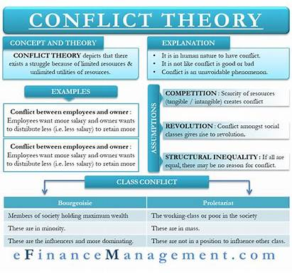 Conflict Theory Marx Karl Management Efinancemanagement Views