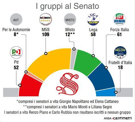 deputati senatori elenco eletti elezioni  chi sono