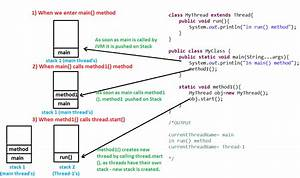 Javamadesoeasy Com  Jmse   Threads Implement Their Own Stack